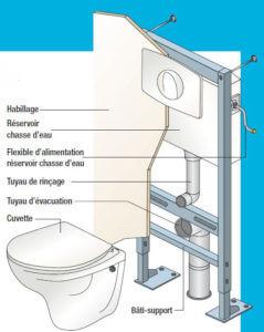 Schéma de pose pour WC suspendu bruxelles